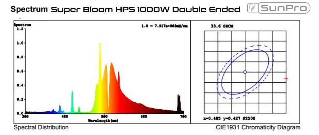 Light spectrum of Super Bloom HPS 1000W double ended bulb