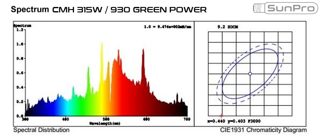 Light spectrum CMH 315W Sunpro Green Power 930