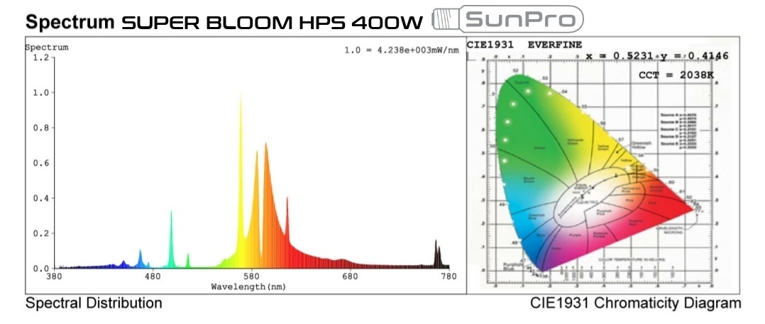 Light spectrum SunPro Super Bloom 400W HPS lamps