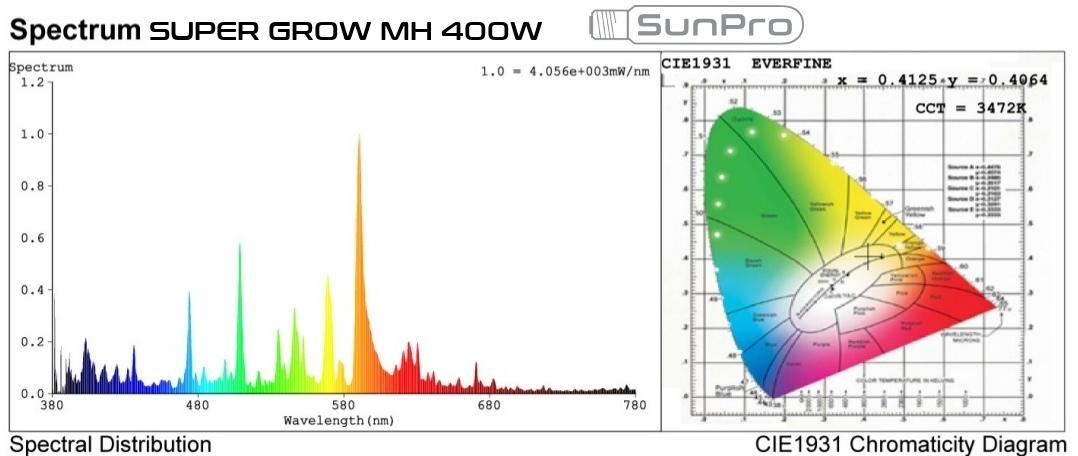 SunPro Super Grow 600W MH light distribution