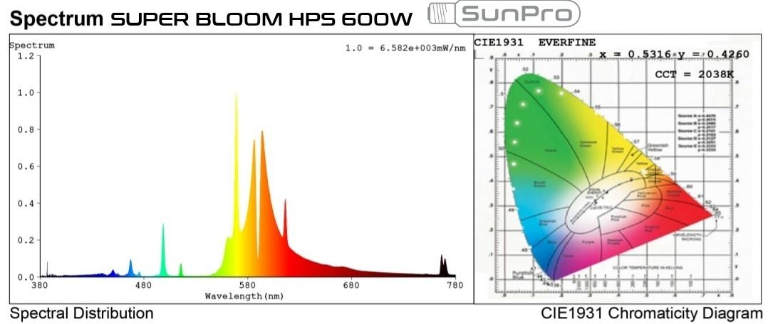 SunPro Super Bloom 600W HPS light spectrum