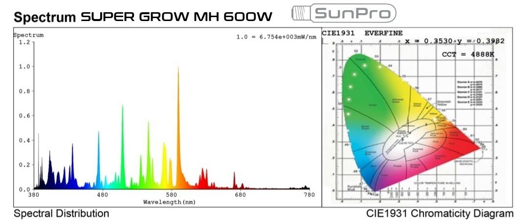 SunPro Super Grow 600W MH light spectrum